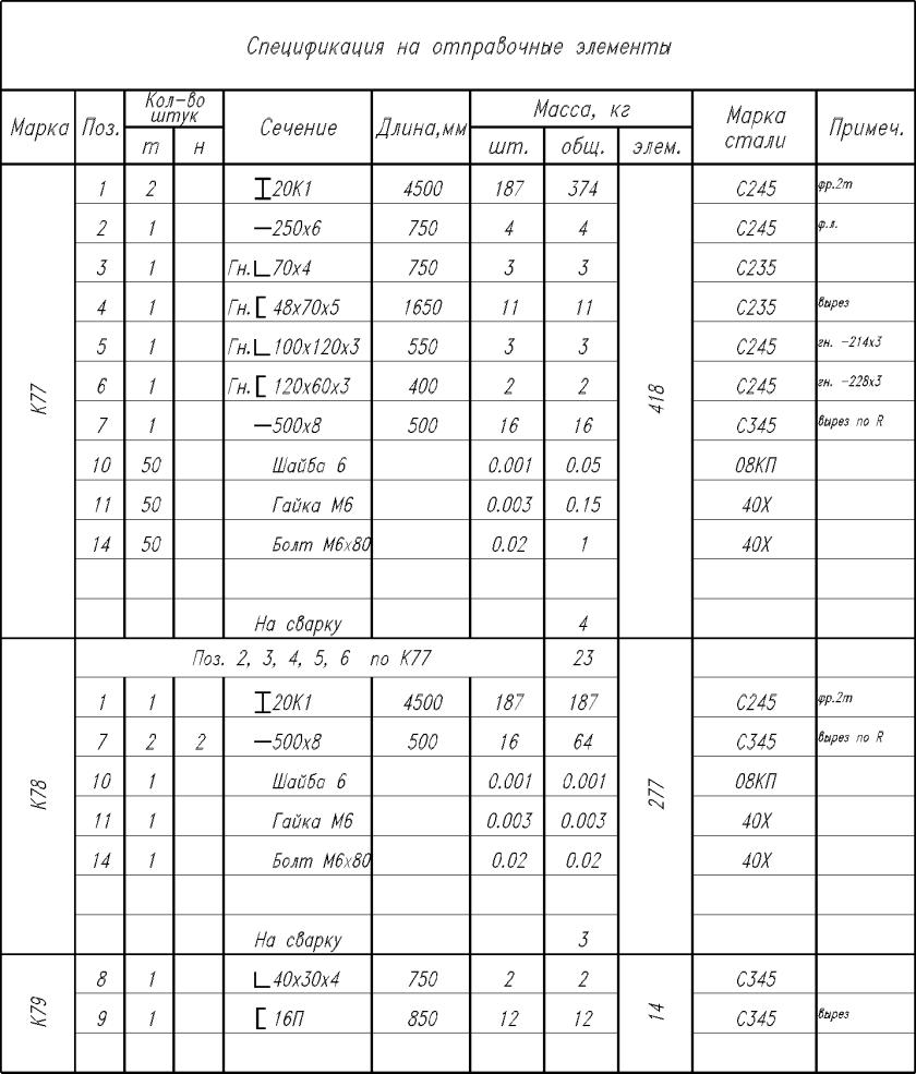 """Таблица """"Спецификация отправочных элементов"""""""